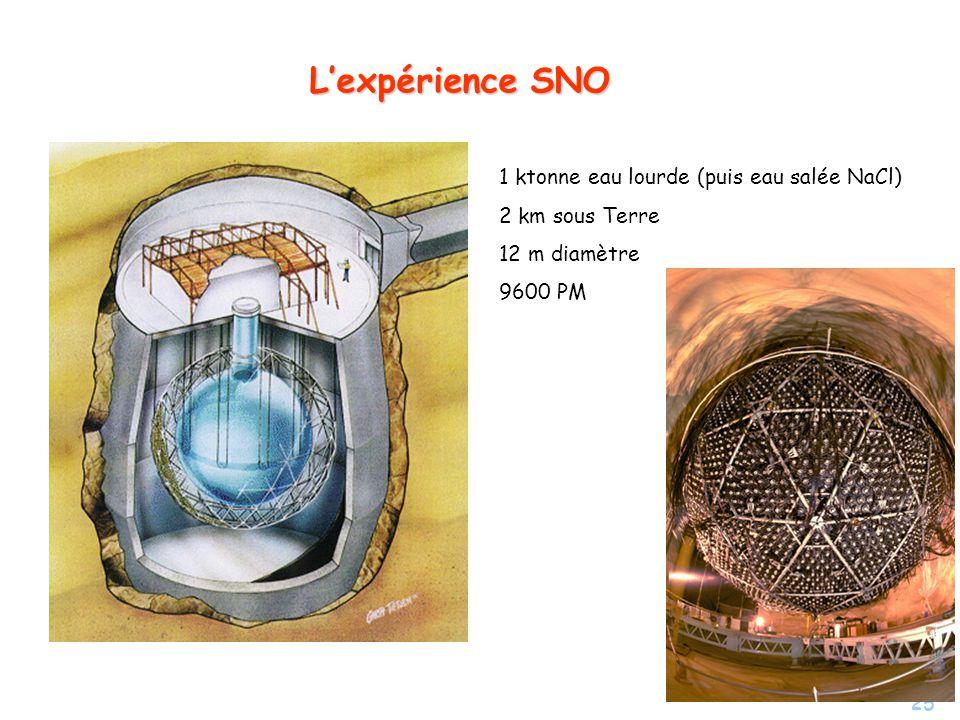L'expérience SNO 1 ktonne eau lourde (puis eau salée NaCl)