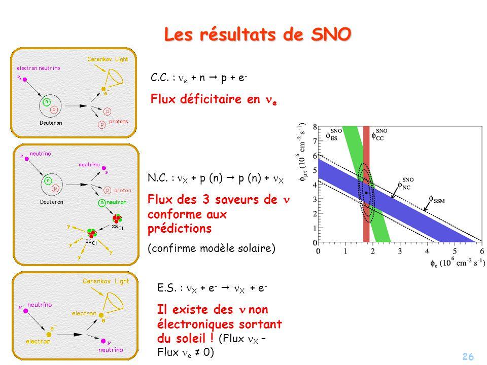 Les résultats de SNO Flux déficitaire en ne