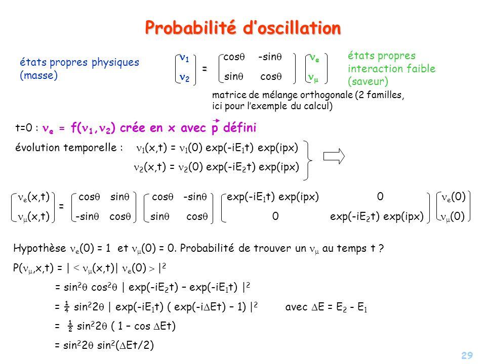 Probabilité d'oscillation