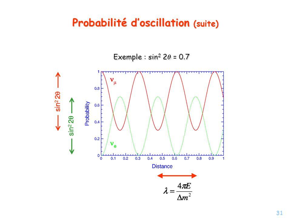 Probabilité d'oscillation (suite)
