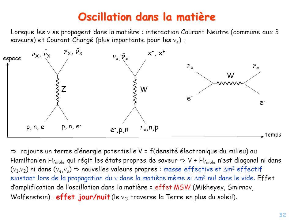 Oscillation dans la matière