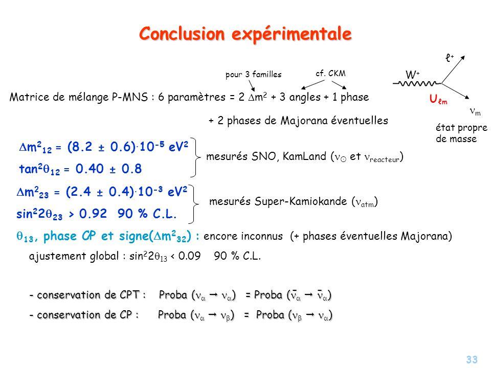 Conclusion expérimentale