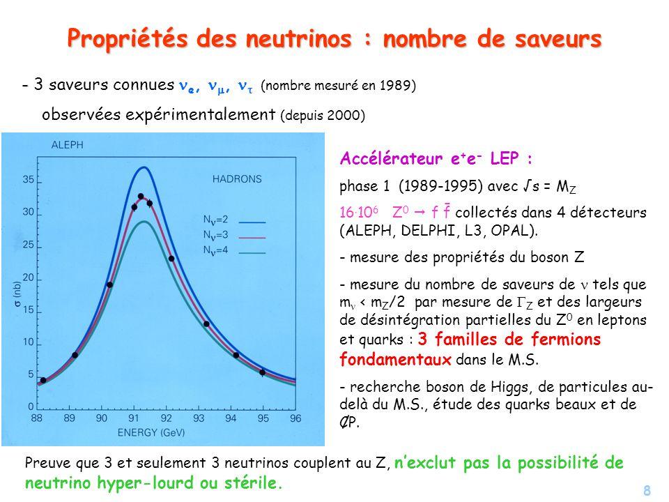 Propriétés des neutrinos : nombre de saveurs