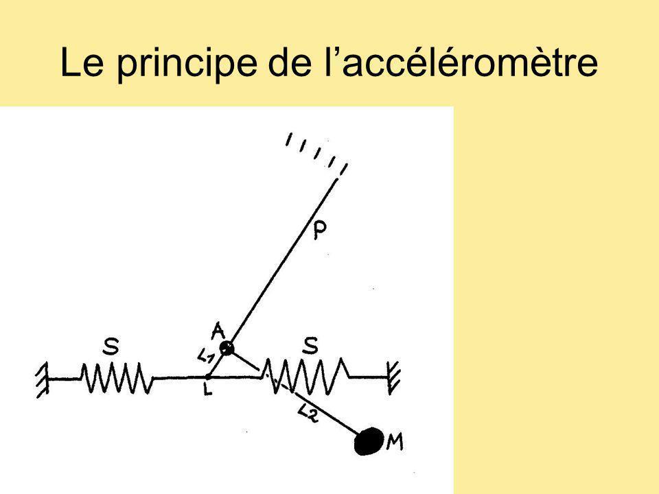 Le principe de l'accéléromètre