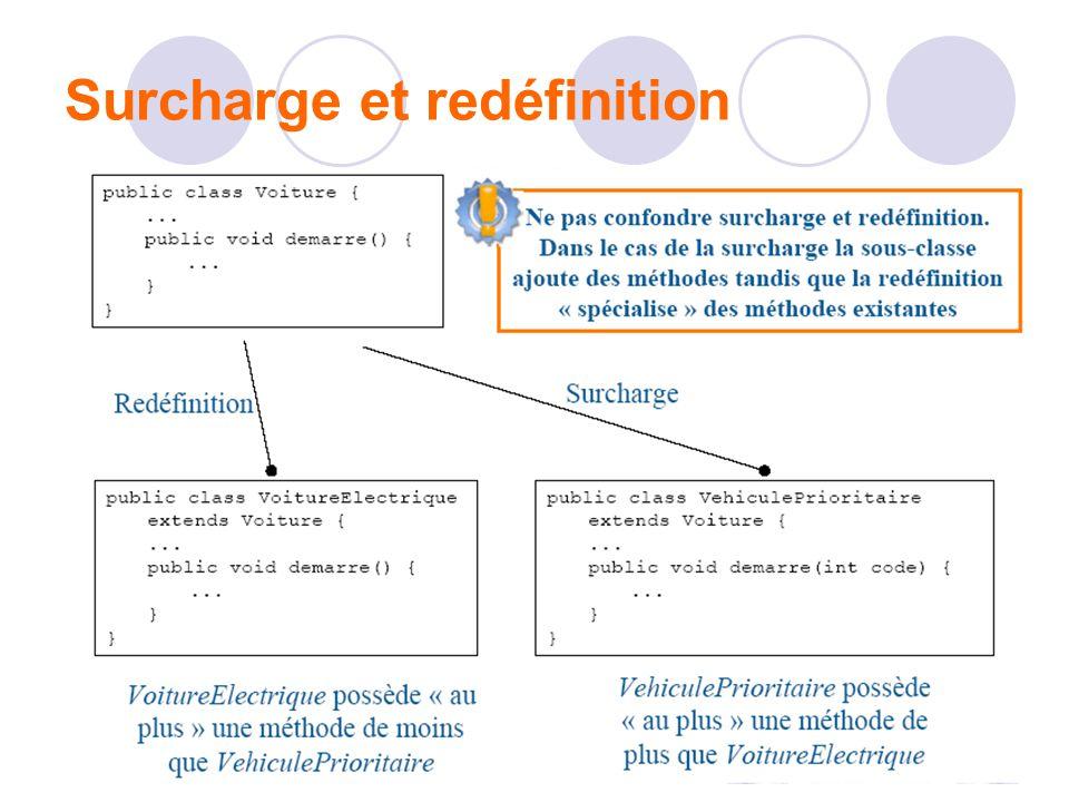 Surcharge et redéfinition