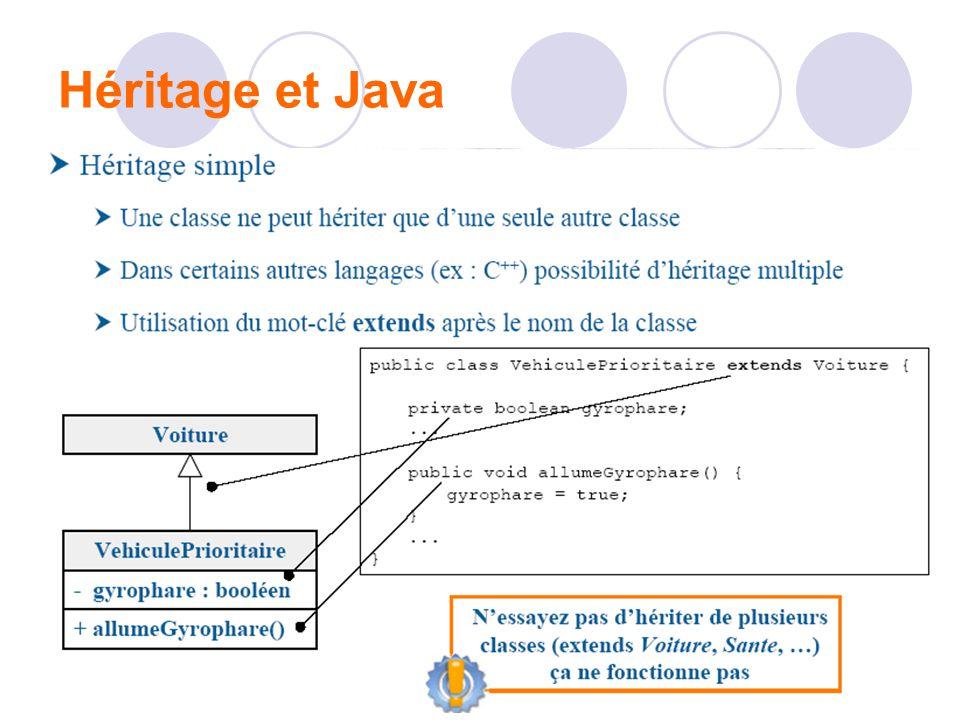 Héritage et Java