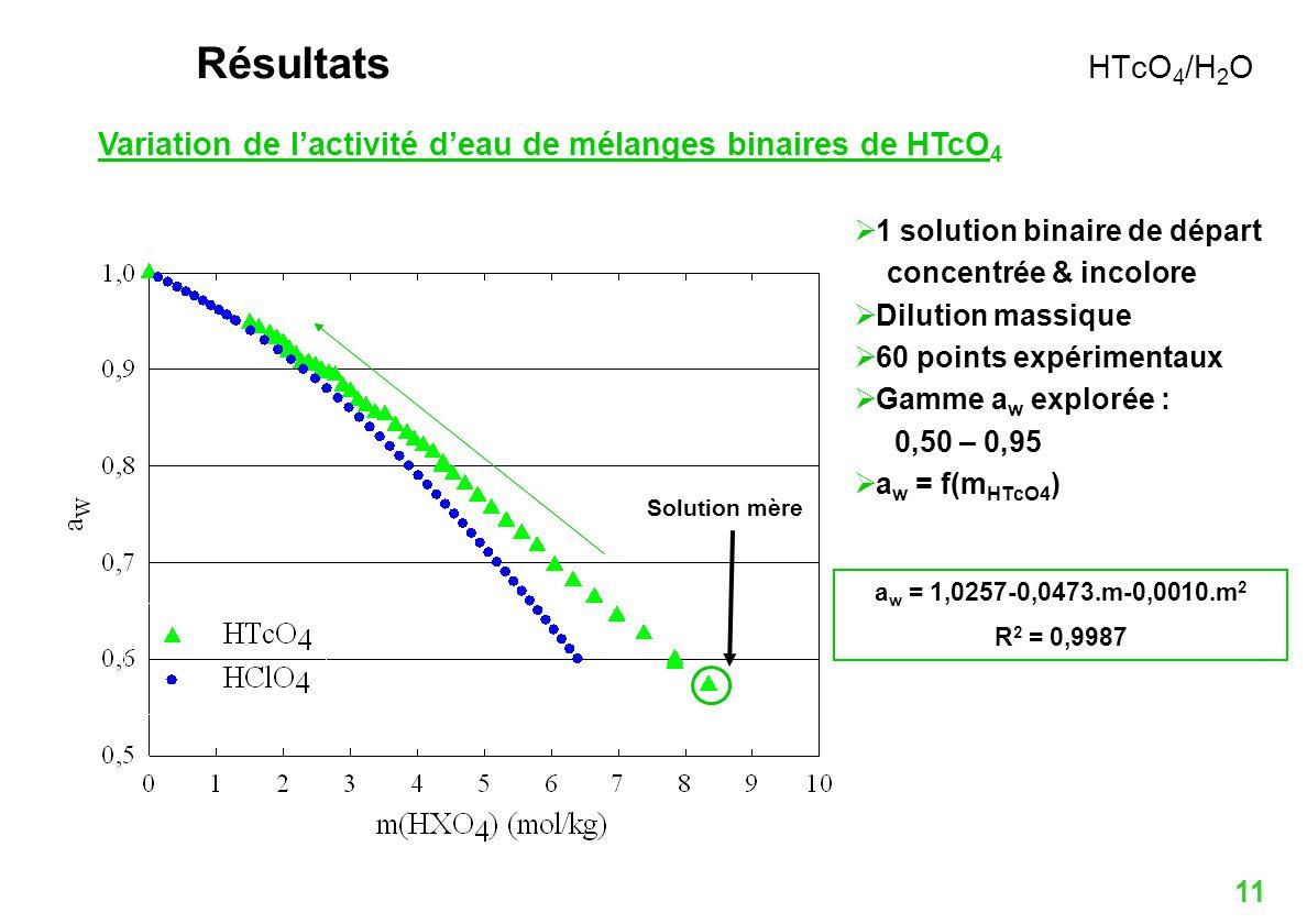 Variation de l'activité d'eau de mélanges binaires de HTcO4