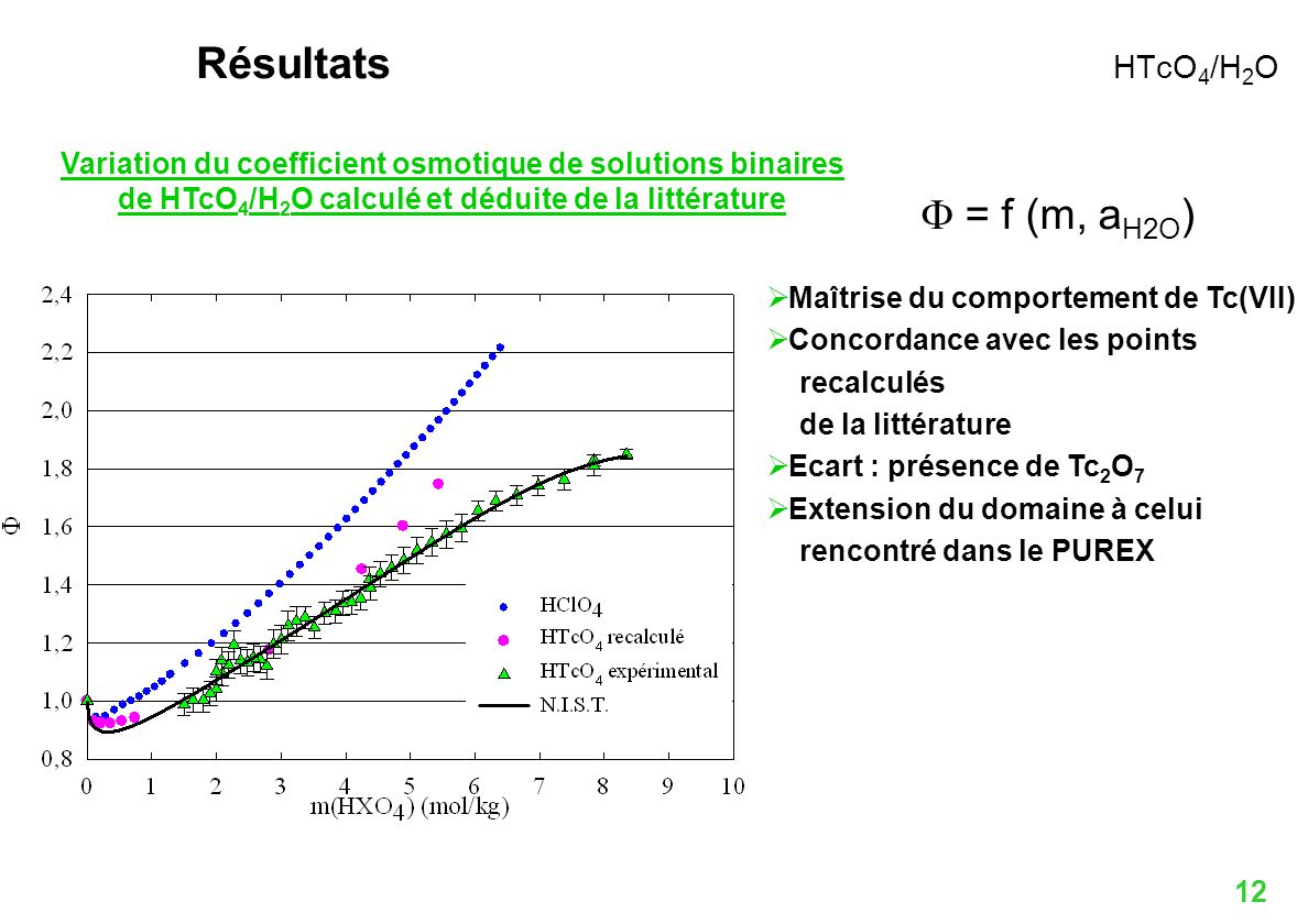 Résultats HTcO4/H2O F = f (m, aH2O)