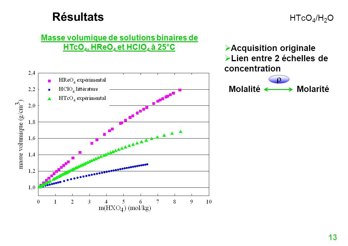 Masse volumique de solutions binaires de HTcO4, HReO4 et HClO4 à 25°C