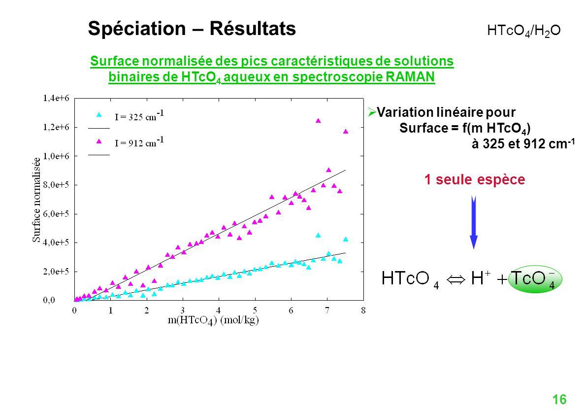 Spéciation – Résultats HTcO4/H2O