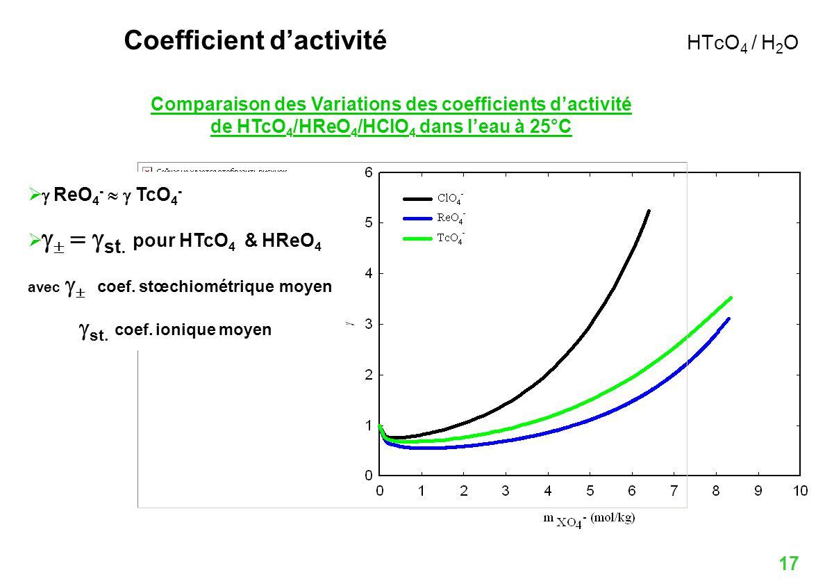 Coefficient d'activité HTcO4 / H2O