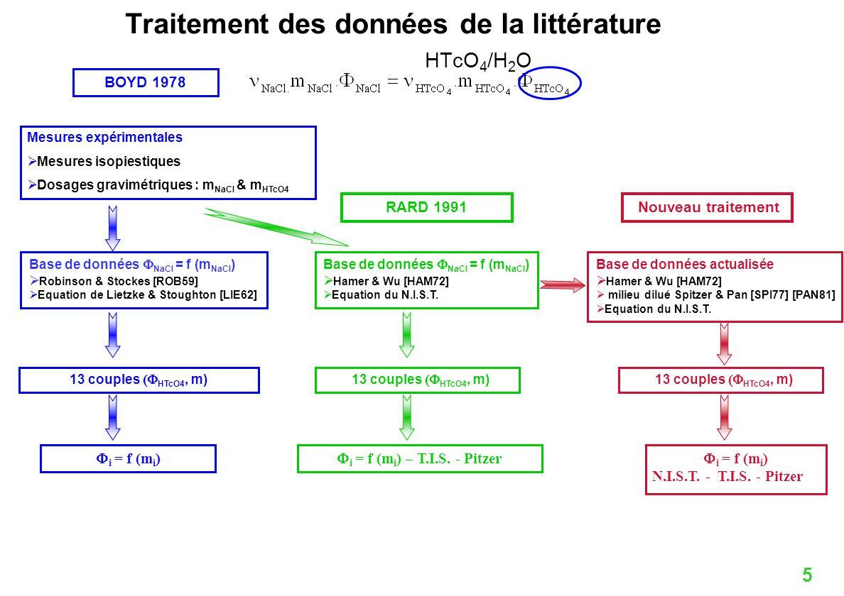 Traitement des données de la littérature HTcO4/H2O