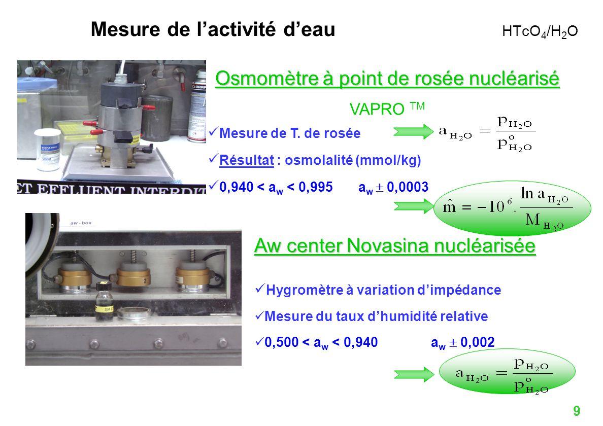 Mesure de l'activité d'eau HTcO4/H2O