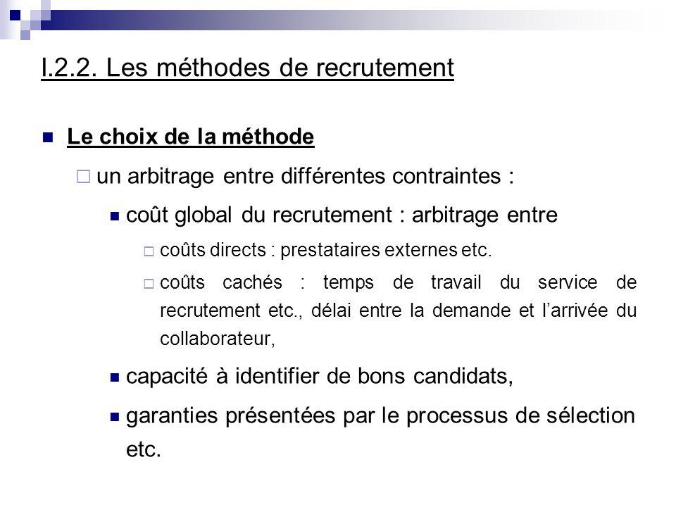 I.2.2. Les méthodes de recrutement