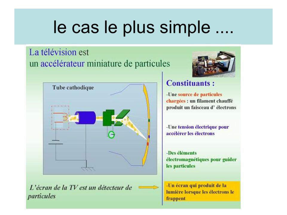 le cas le plus simple ....