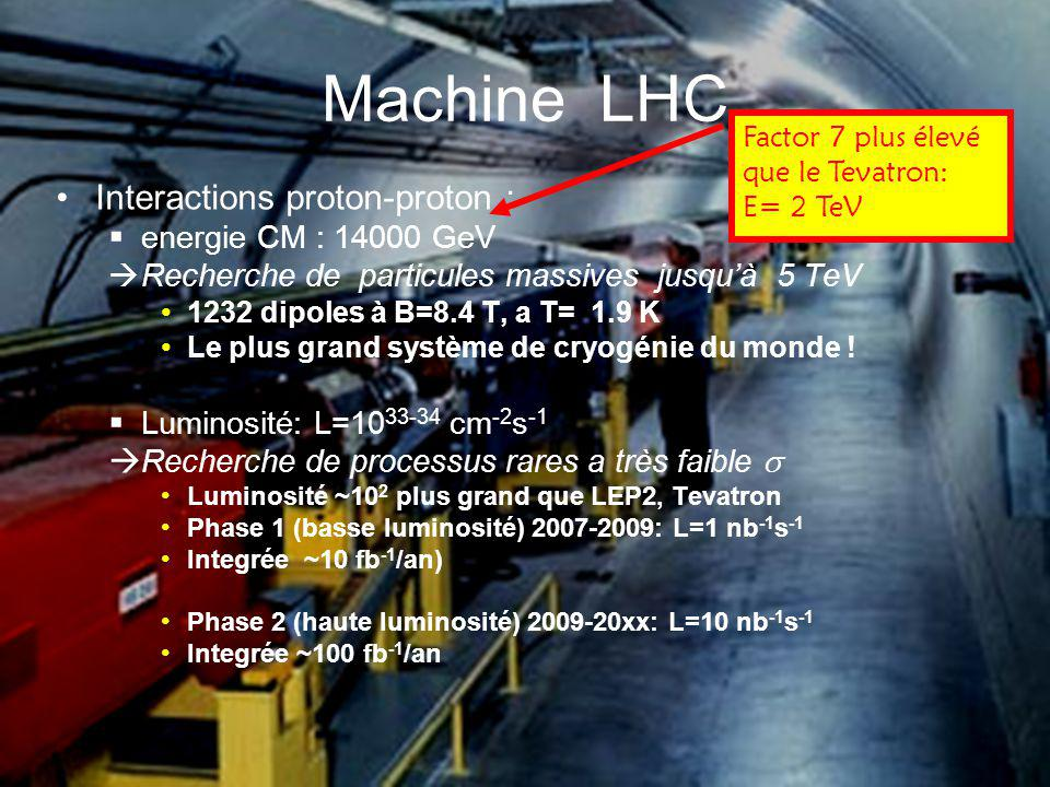 Machine LHC Interactions proton-proton : energie CM : 14000 GeV