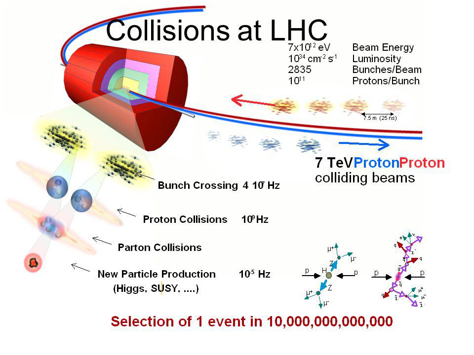 Collisions at LHC