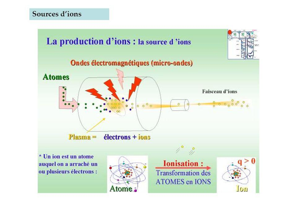 Sources d'ions