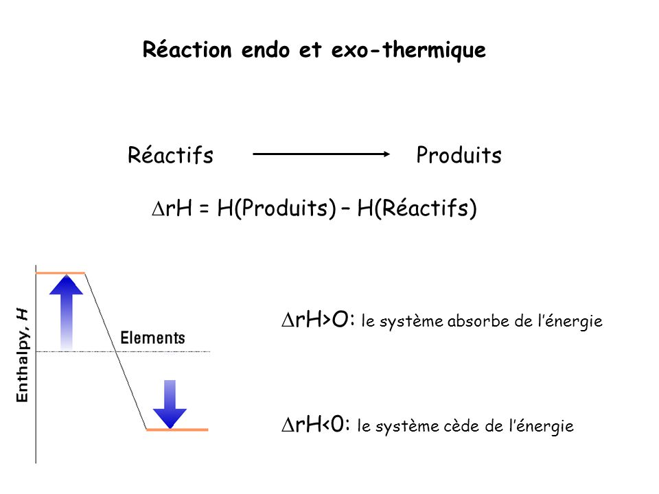 Réaction endo et exo-thermique