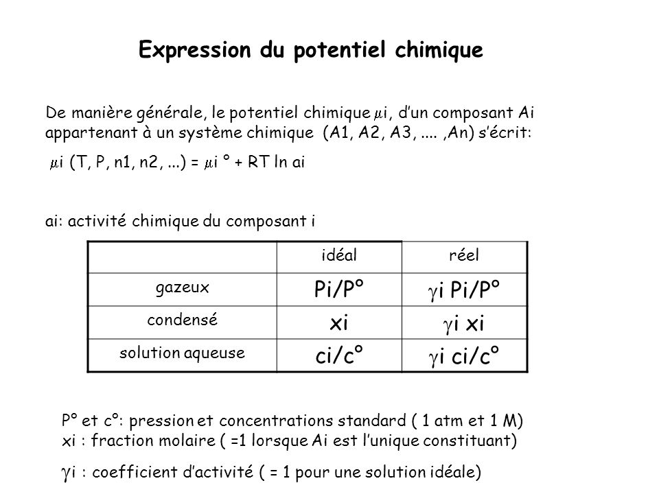 Expression du potentiel chimique