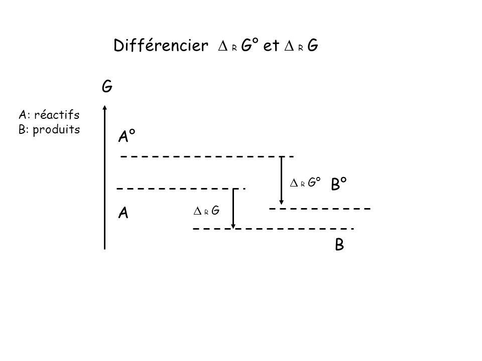 Différencier D R G° et D R G
