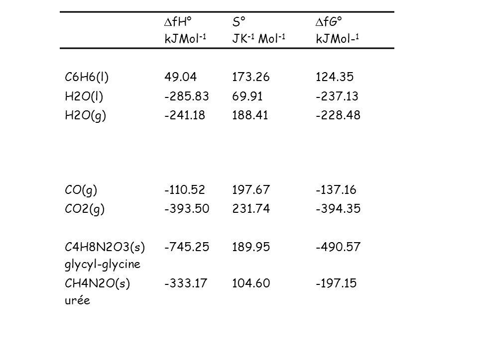 DfH° kJMol-1. S° JK-1 Mol-1. DfG° C6H6(l) 49.04. 173.26. 124.35. H2O(l) -285.83. 69.91. -237.13.