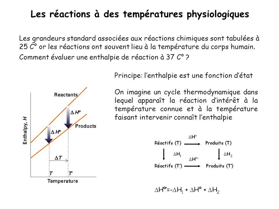 Les réactions à des températures physiologiques