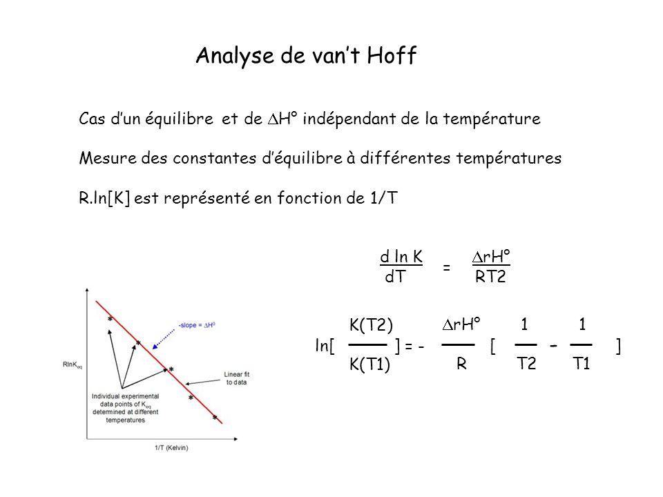 Analyse de van't Hoff Cas d'un équilibre et de DH° indépendant de la température. Mesure des constantes d'équilibre à différentes températures.