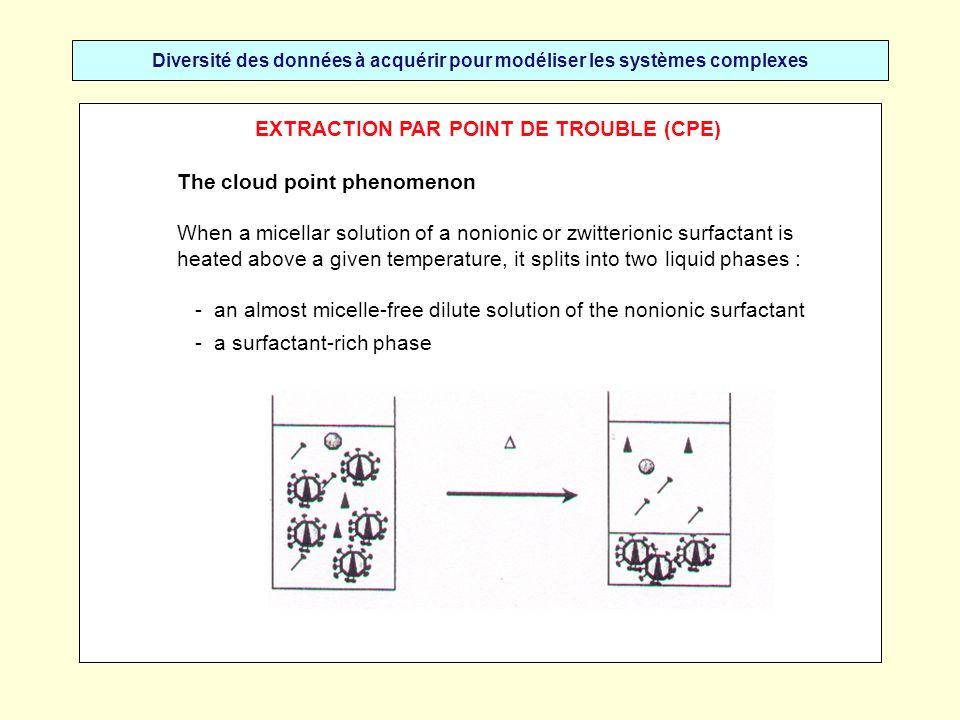 EXTRACTION PAR POINT DE TROUBLE (CPE)