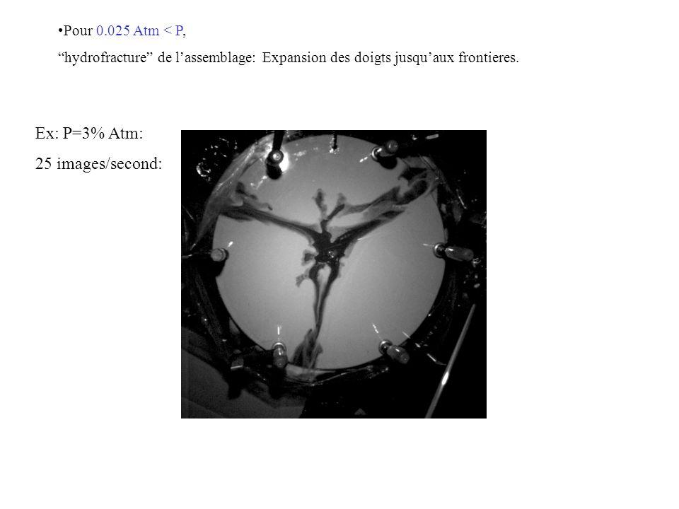 Ex: P=3% Atm: 25 images/second: Pour 0.025 Atm < P,