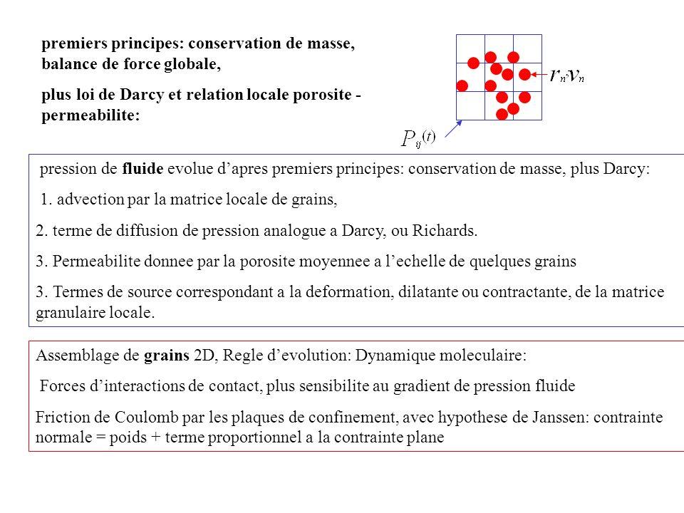 premiers principes: conservation de masse, balance de force globale,