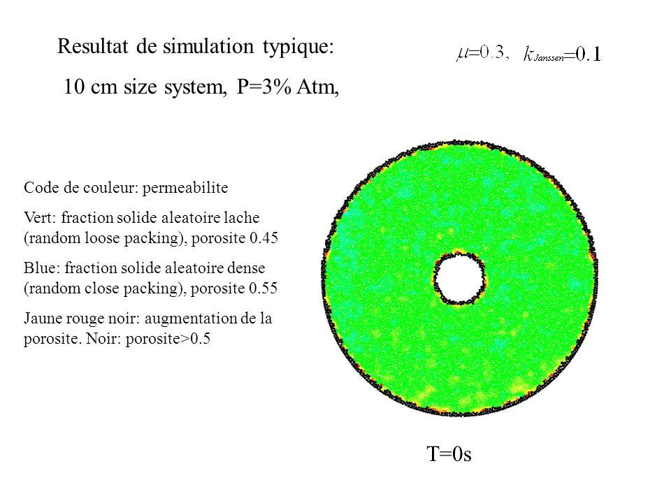 Resultat de simulation typique: 10 cm size system, P=3% Atm,
