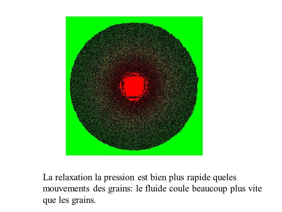 La relaxation la pression est bien plus rapide queles mouvements des grains: le fluide coule beaucoup plus vite que les grains.