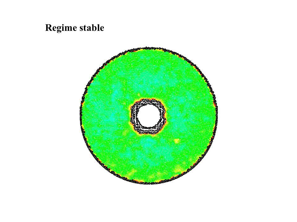 Regime stable