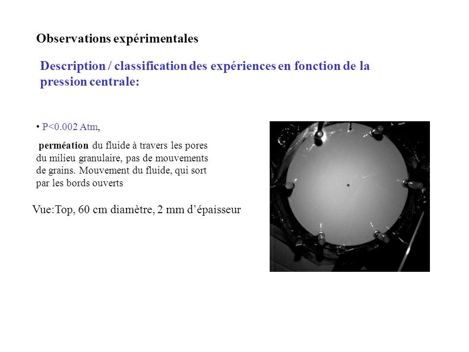Observations expérimentales