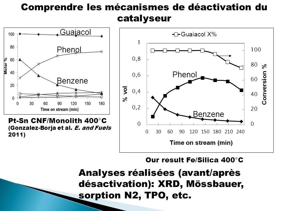 Comprendre les mécanismes de déactivation du catalyseur