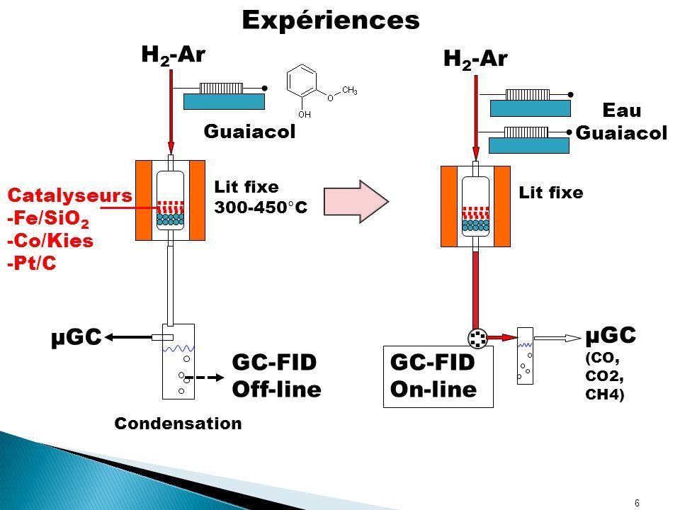 Expériences H2-Ar H2-Ar µGC µGC (CO, CO2, CH4) GC-FID Off-line GC-FID
