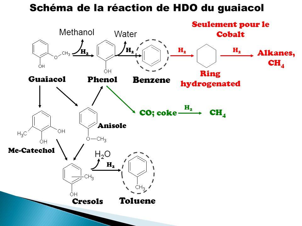 Schéma de la réaction de HDO du guaiacol