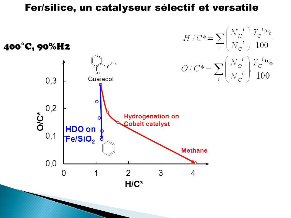 Fer/silice, un catalyseur sélectif et versatile