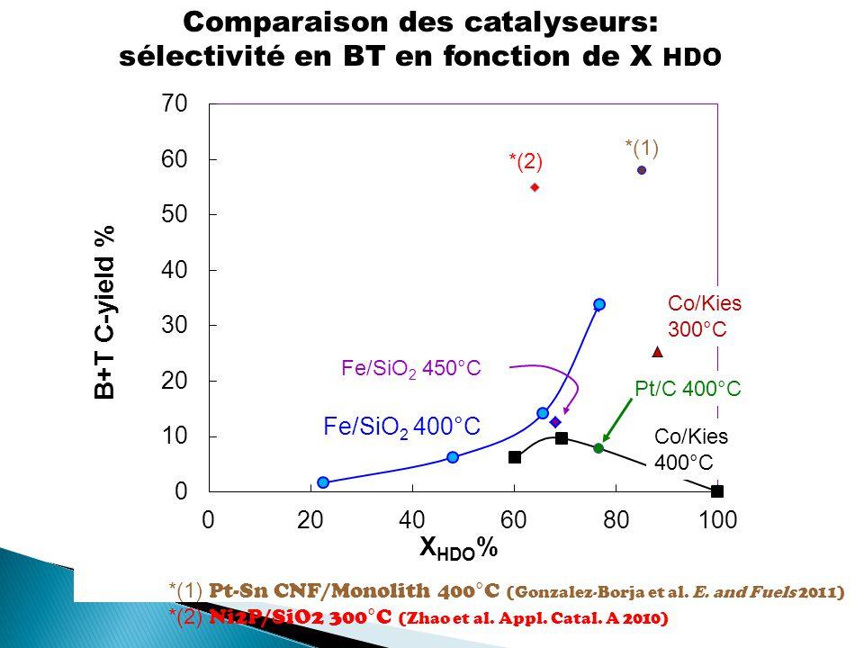 Comparaison des catalyseurs: sélectivité en BT en fonction de X HDO