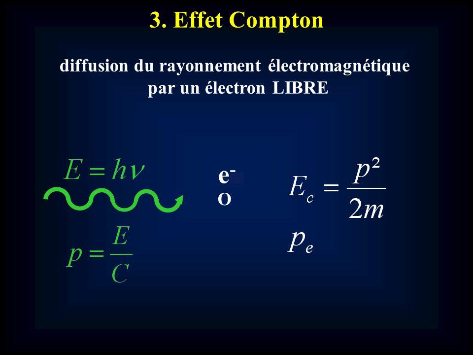 diffusion du rayonnement électromagnétique