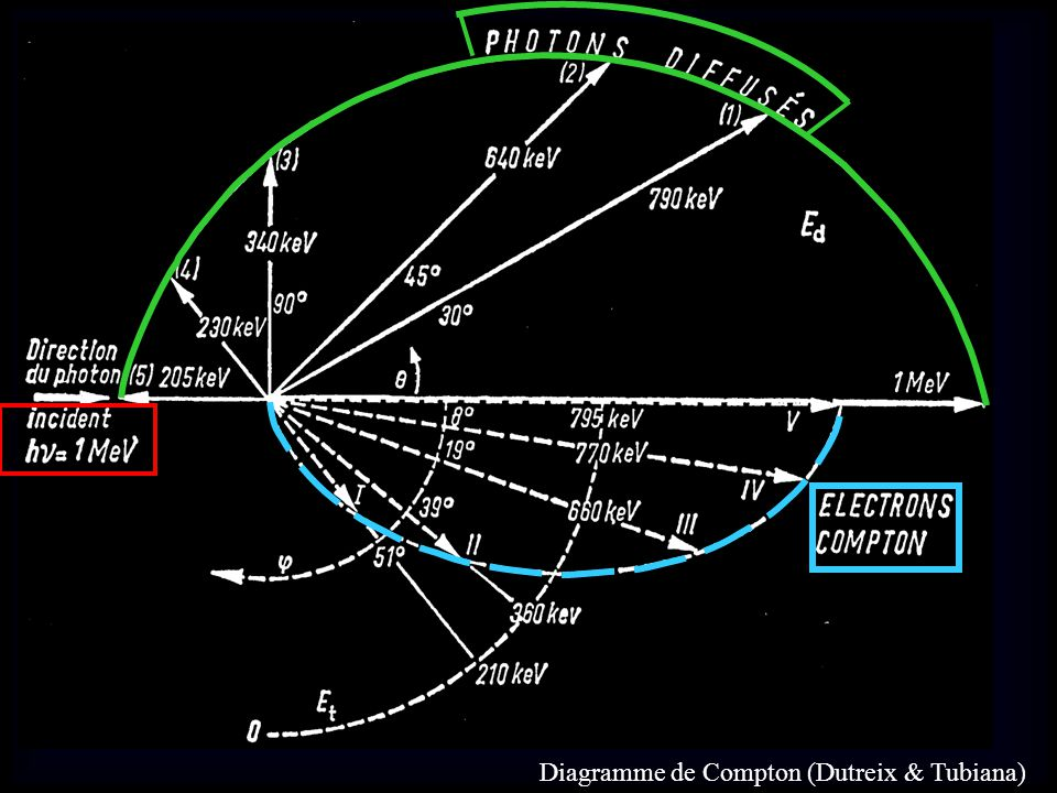 Diagramme de Compton (Dutreix & Tubiana)