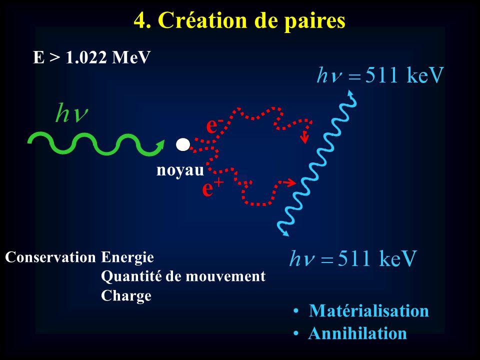 e- e+ 4. Création de paires E > 1.022 MeV noyau Matérialisation