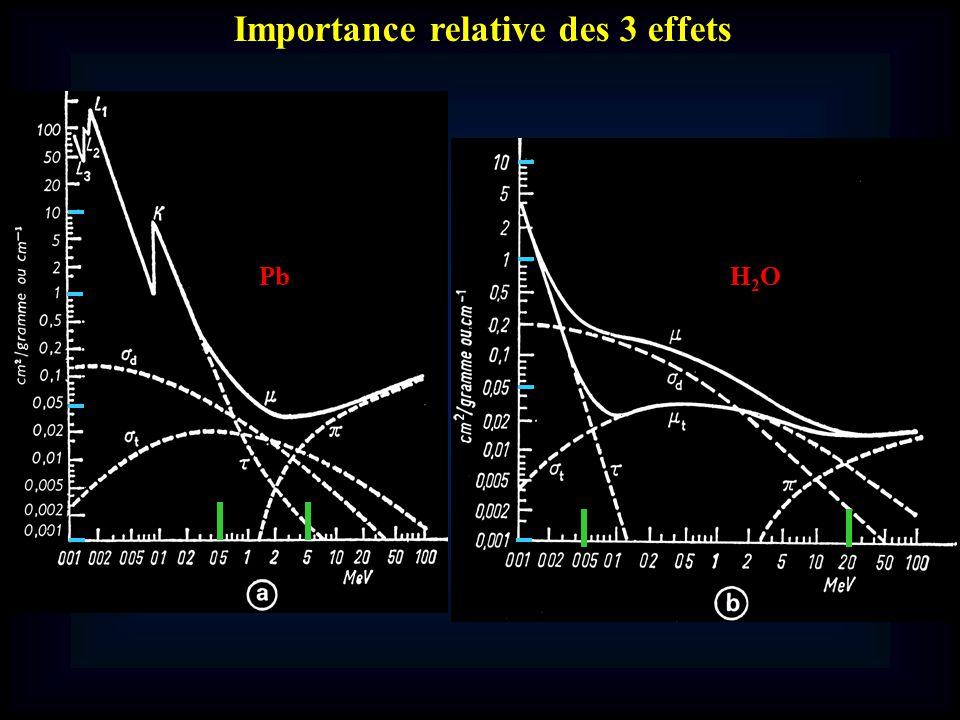 Importance relative des 3 effets