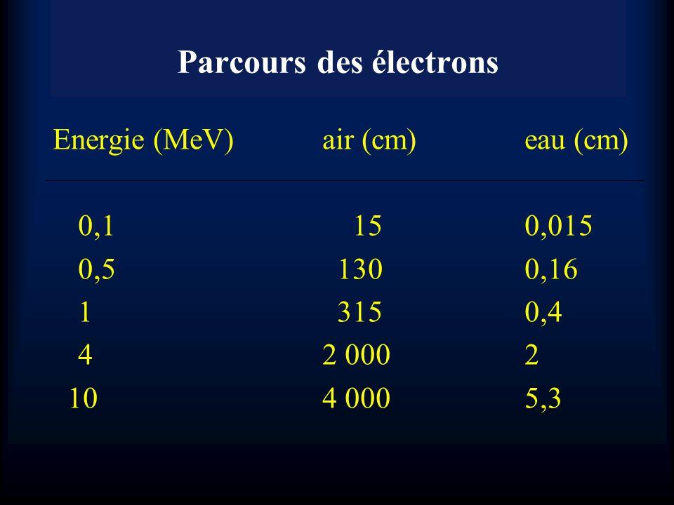 Parcours des électrons
