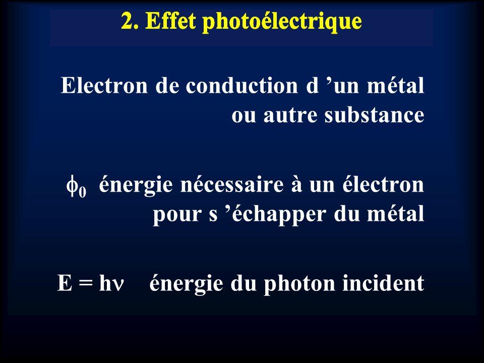 2. Effet photoélectrique