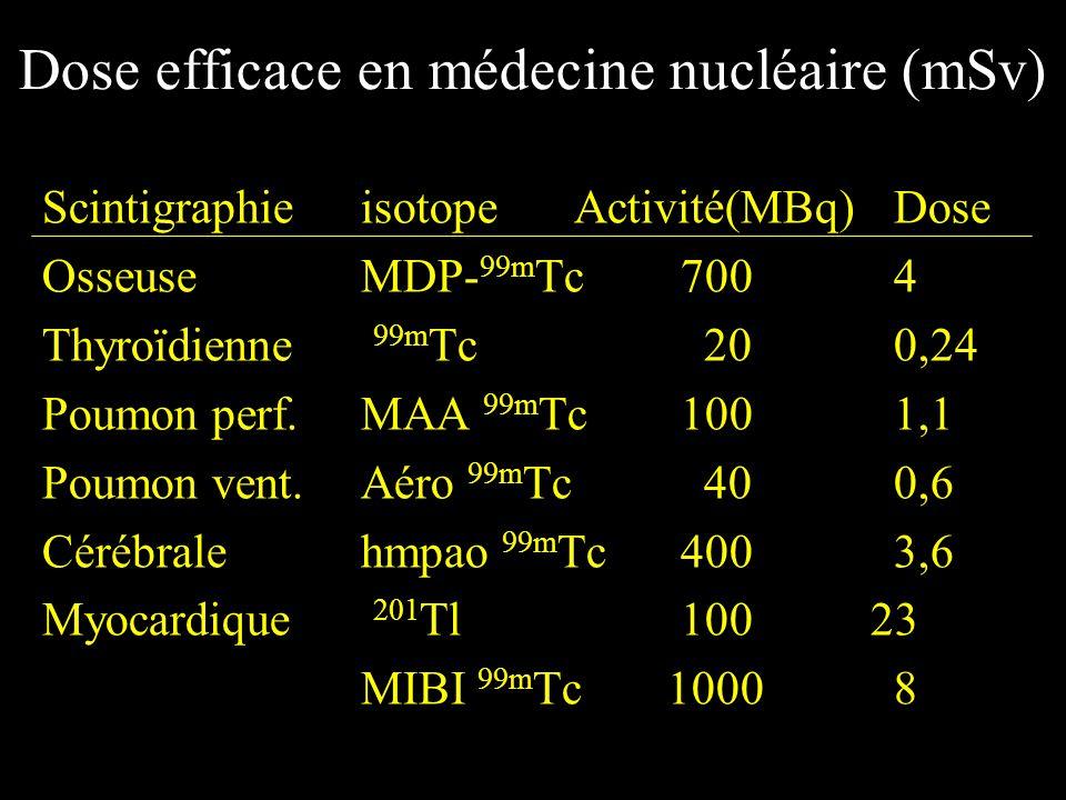 Dose efficace en médecine nucléaire (mSv)