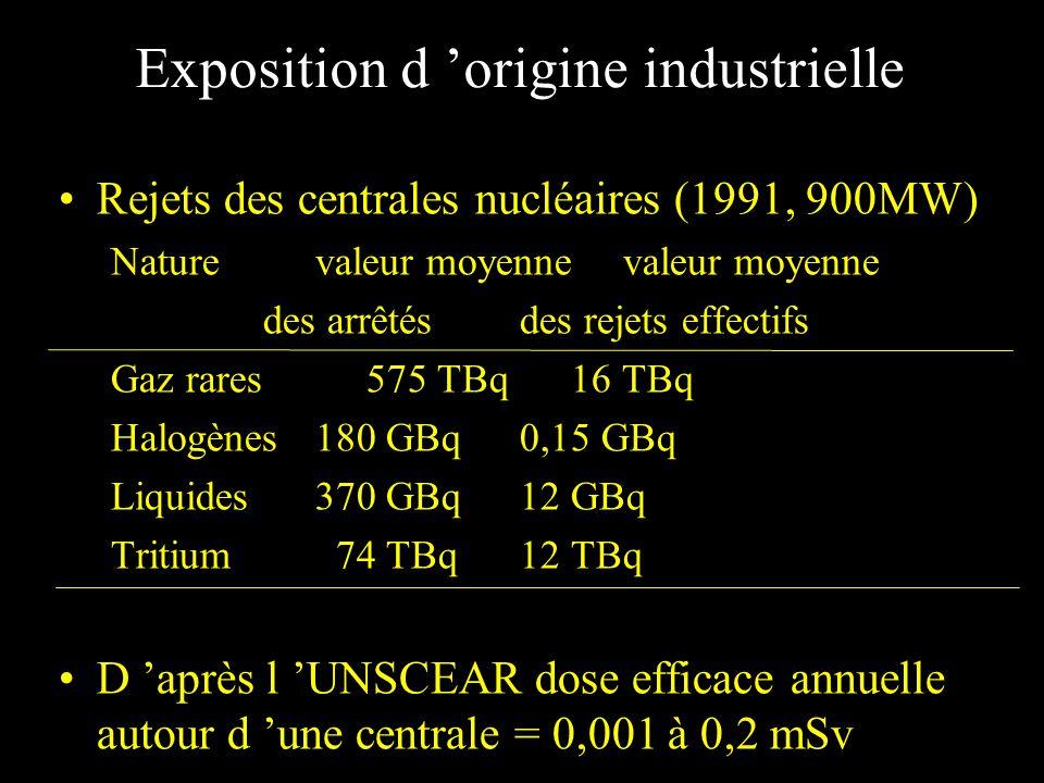 Exposition d 'origine industrielle