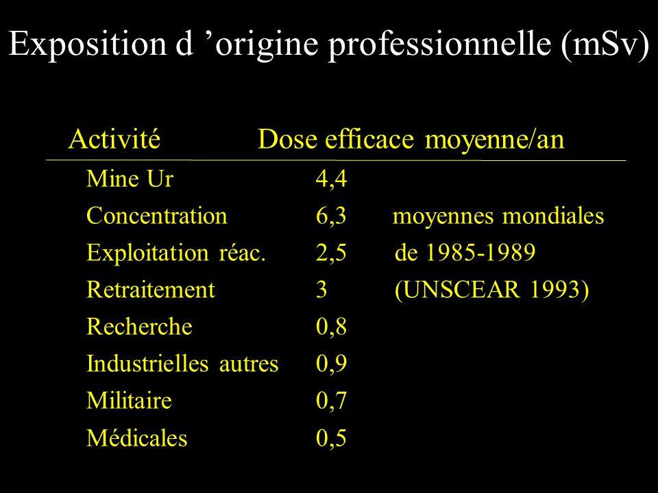 Exposition d 'origine professionnelle (mSv)