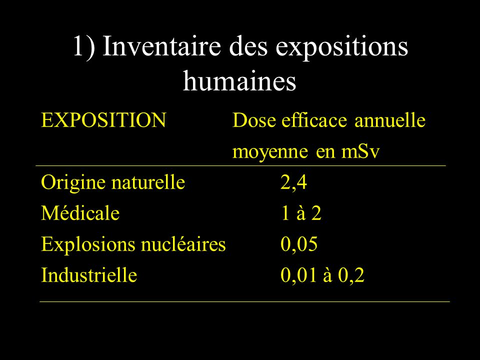 1) Inventaire des expositions humaines